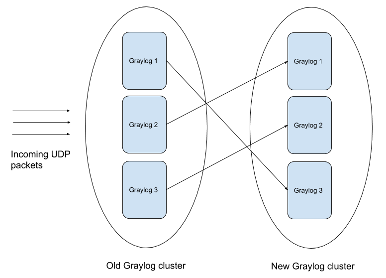 Graylog migration diagram