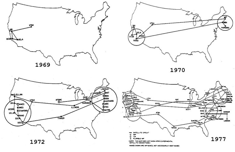 Growth of ARPANET from 1969 to 1977