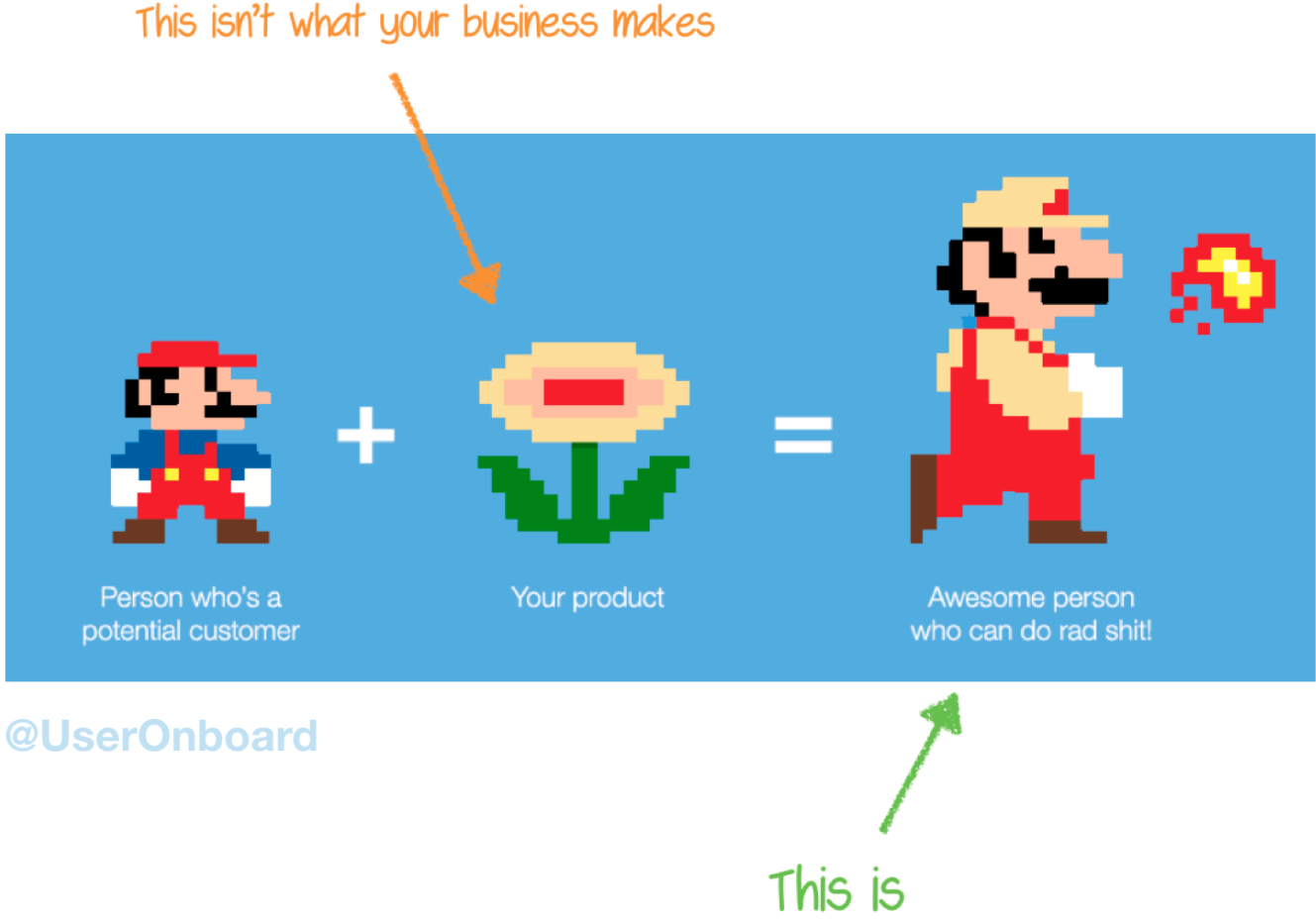 A Super Mario Bros. themed explanation of what customers want from your business. A person who is a potential customer is represented by tiny Mario, who, when combined with your product (represented by a fire flower power-up), becomes an awesome person who can do rad shit (represented by fire ball throwing Mario). Hand drawn text on the image points out that customers don't want the fire flower (your product), they want the end result, to be a fire ball throwing Mario by using your product.
