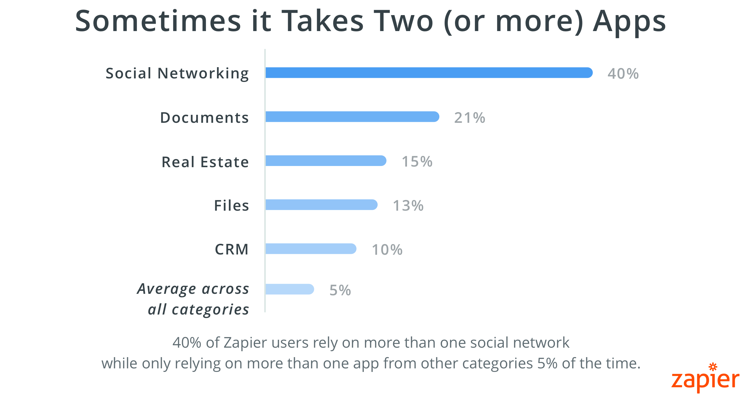 40% of Zapier users rely on 2 or more social networks