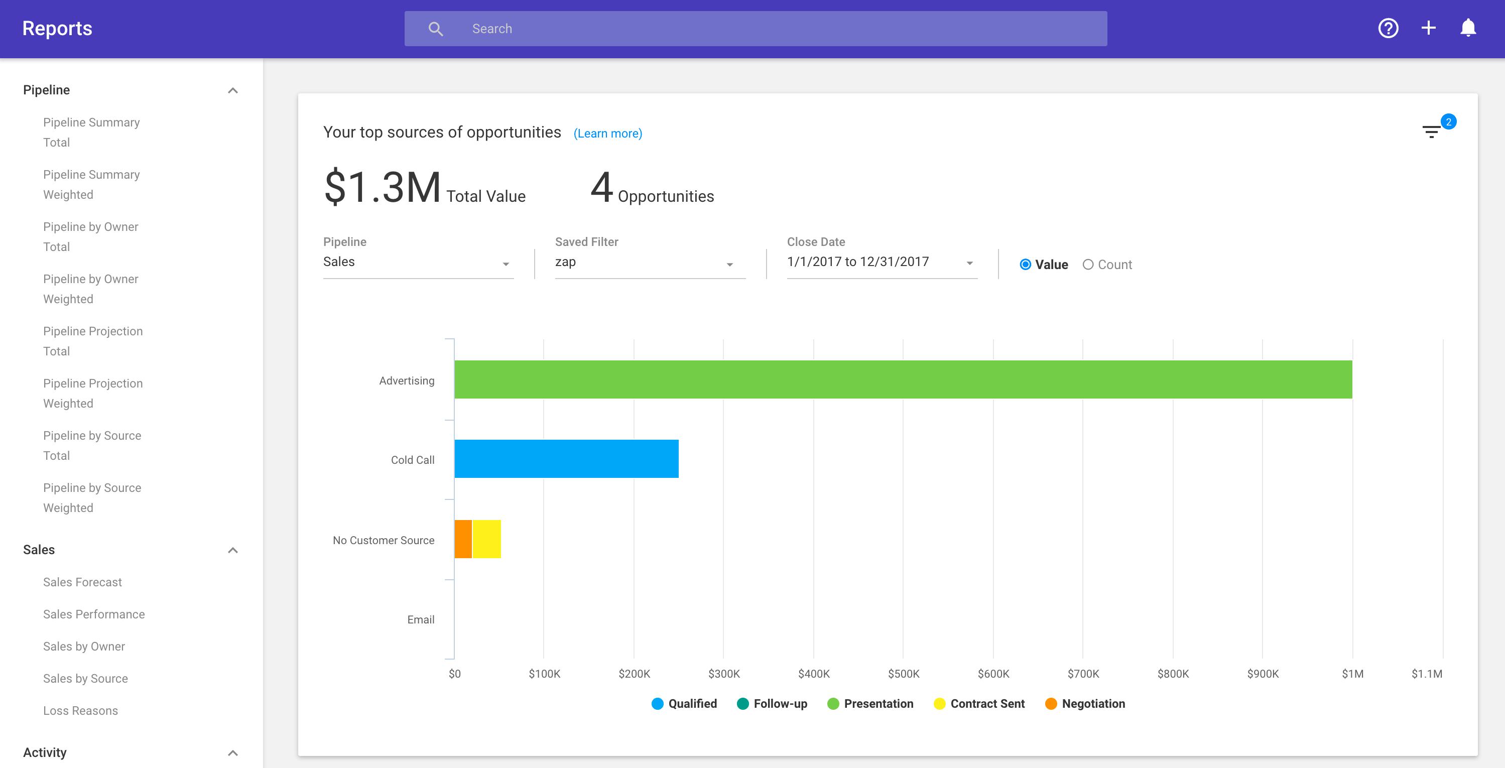 ProsperWorks Visual Pipeline Reporting