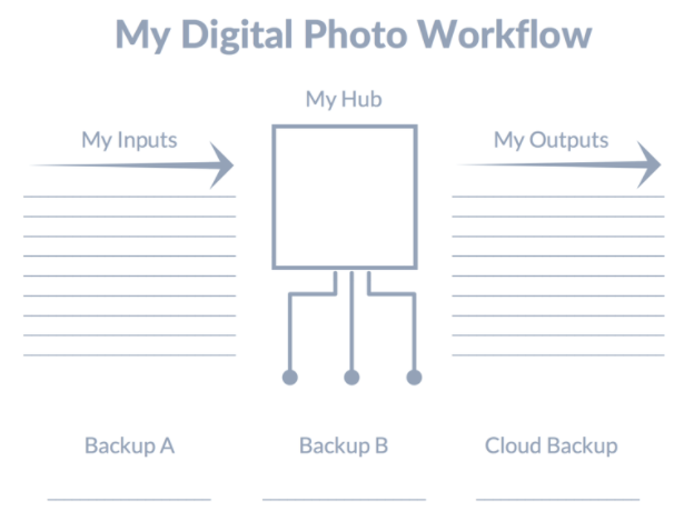 Digiral photo workflow