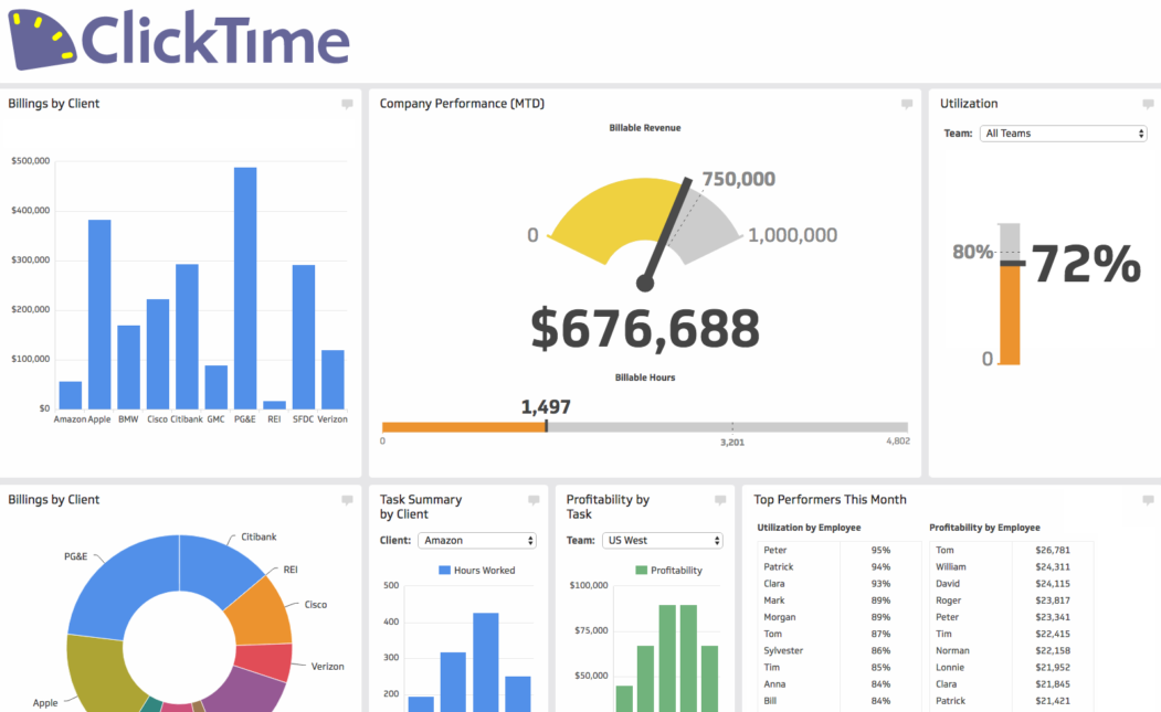 ClickTime helps you budget your team's time