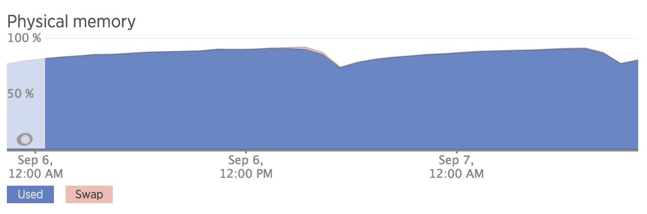 Decreasing RAM Usage by 40% Using jemalloc with Python & Celery