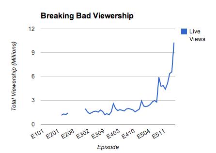 Breaking Bad Viewership by Episode