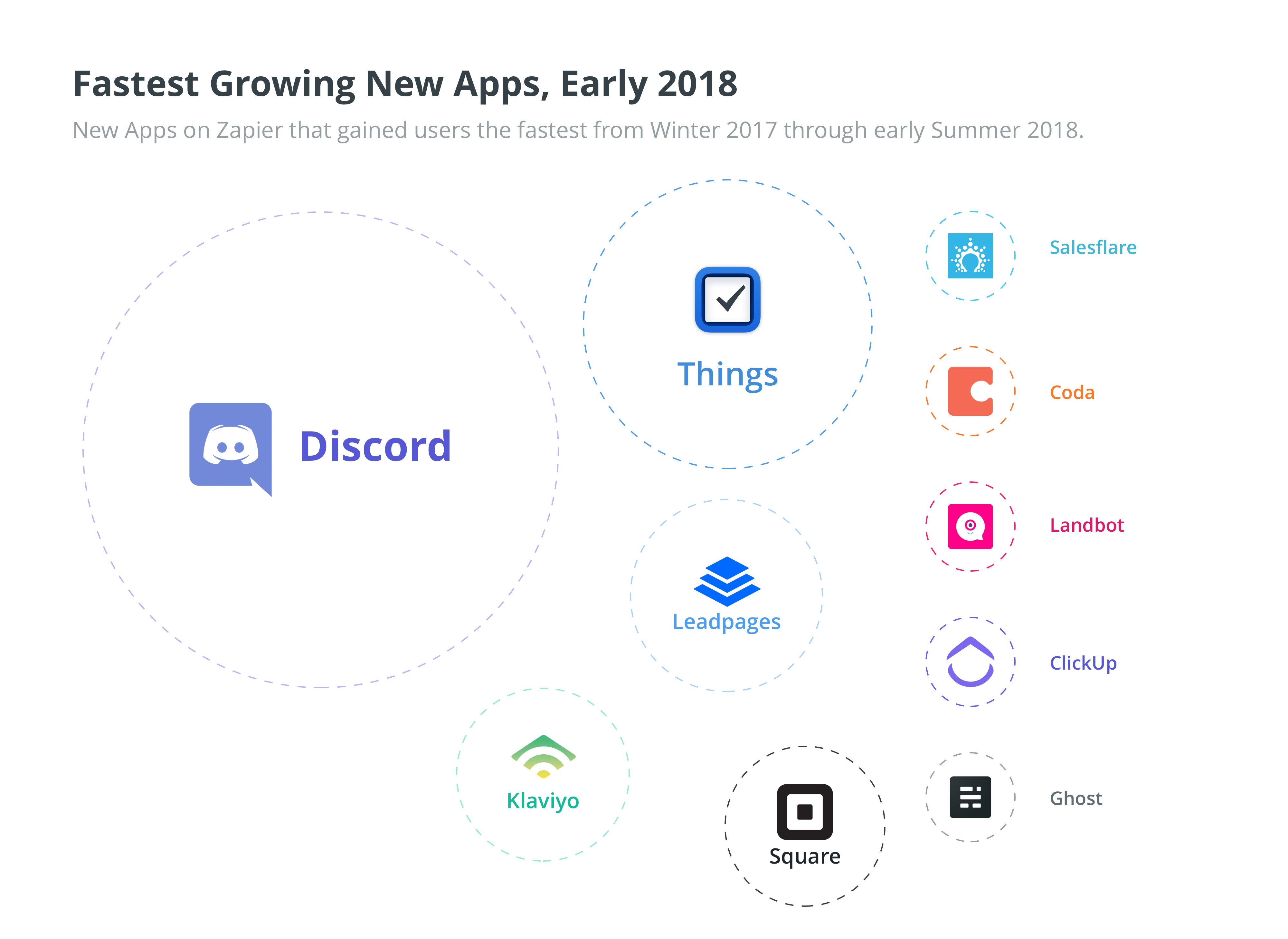 Zapier Fastest-Growing Apps Mid-Year 2018
