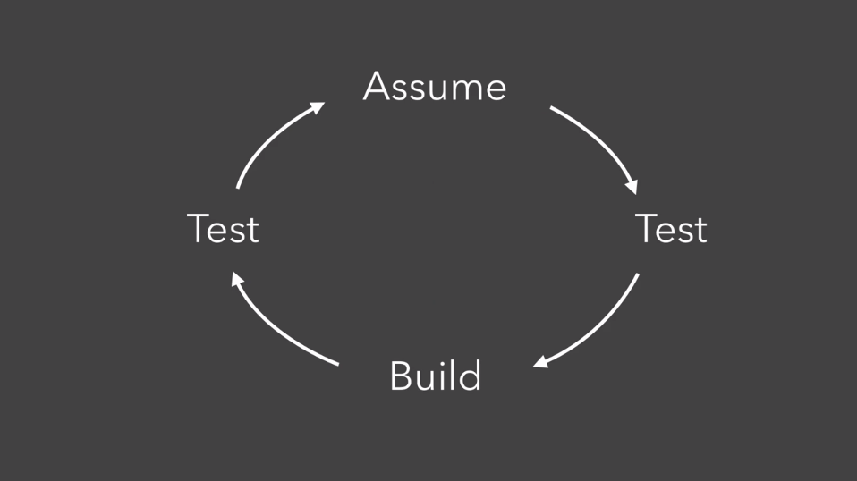 Assume cycle