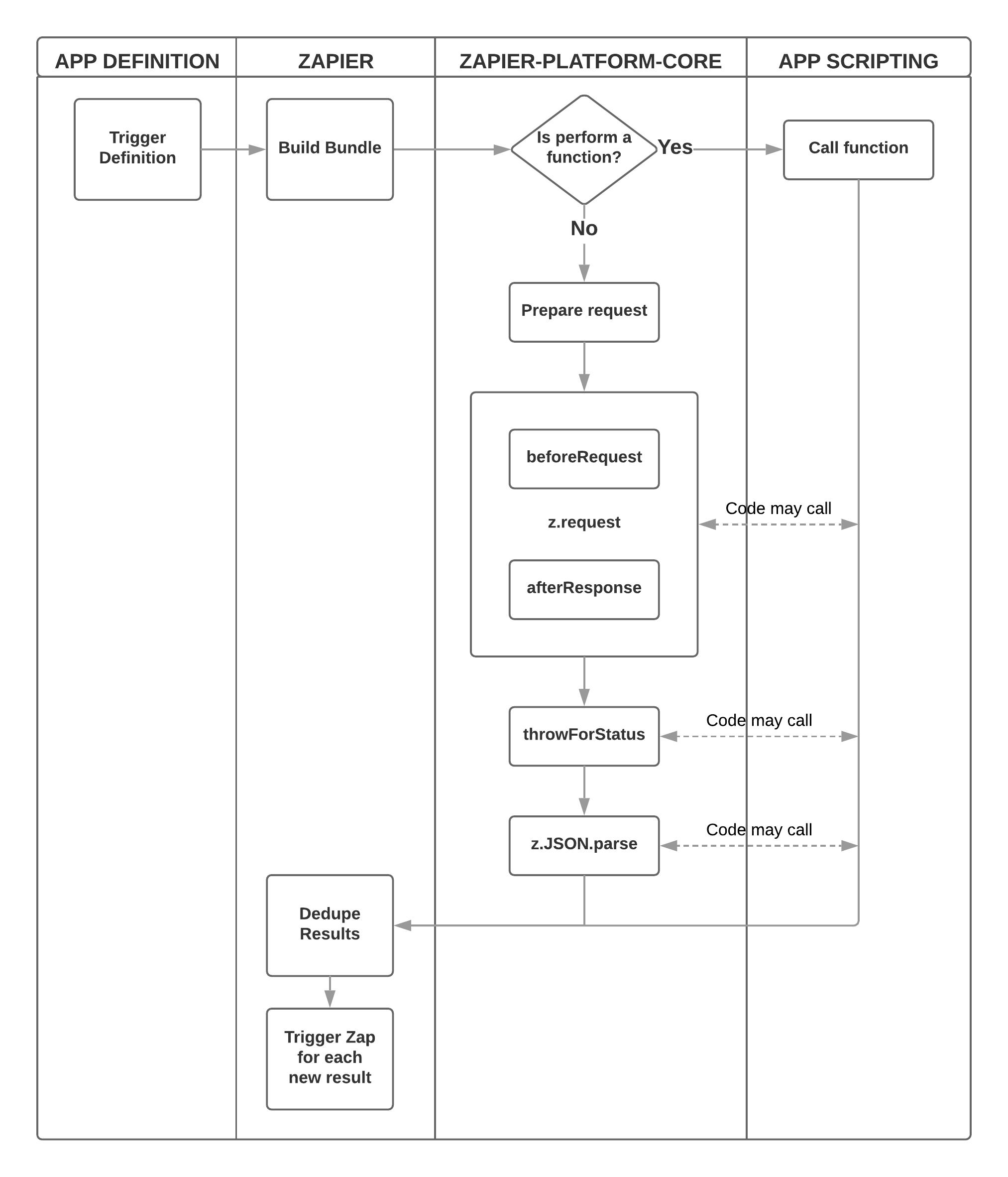 Zapier Platform Diagram