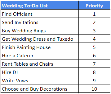 Agile prioritization for wedding to-do list