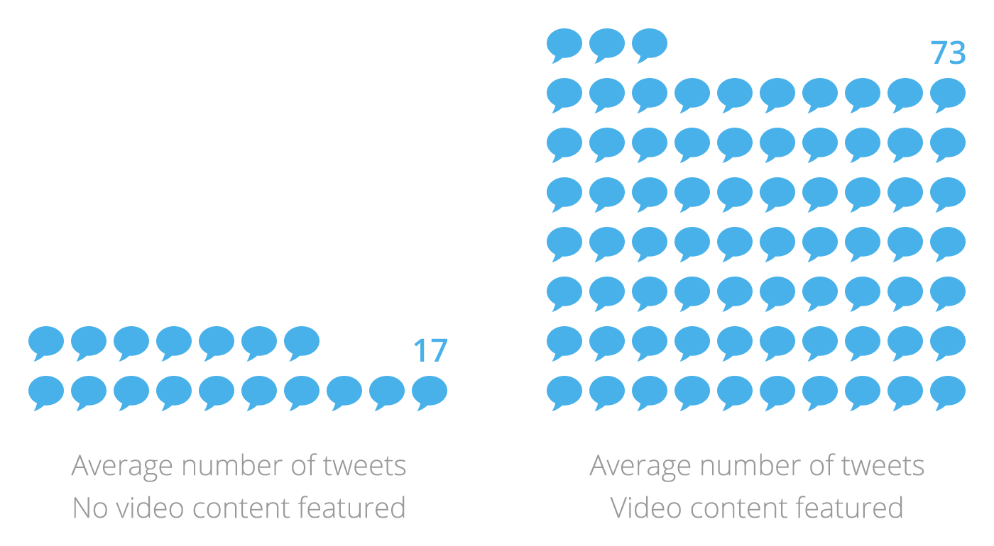 Increased Tweets with content featuring video in email