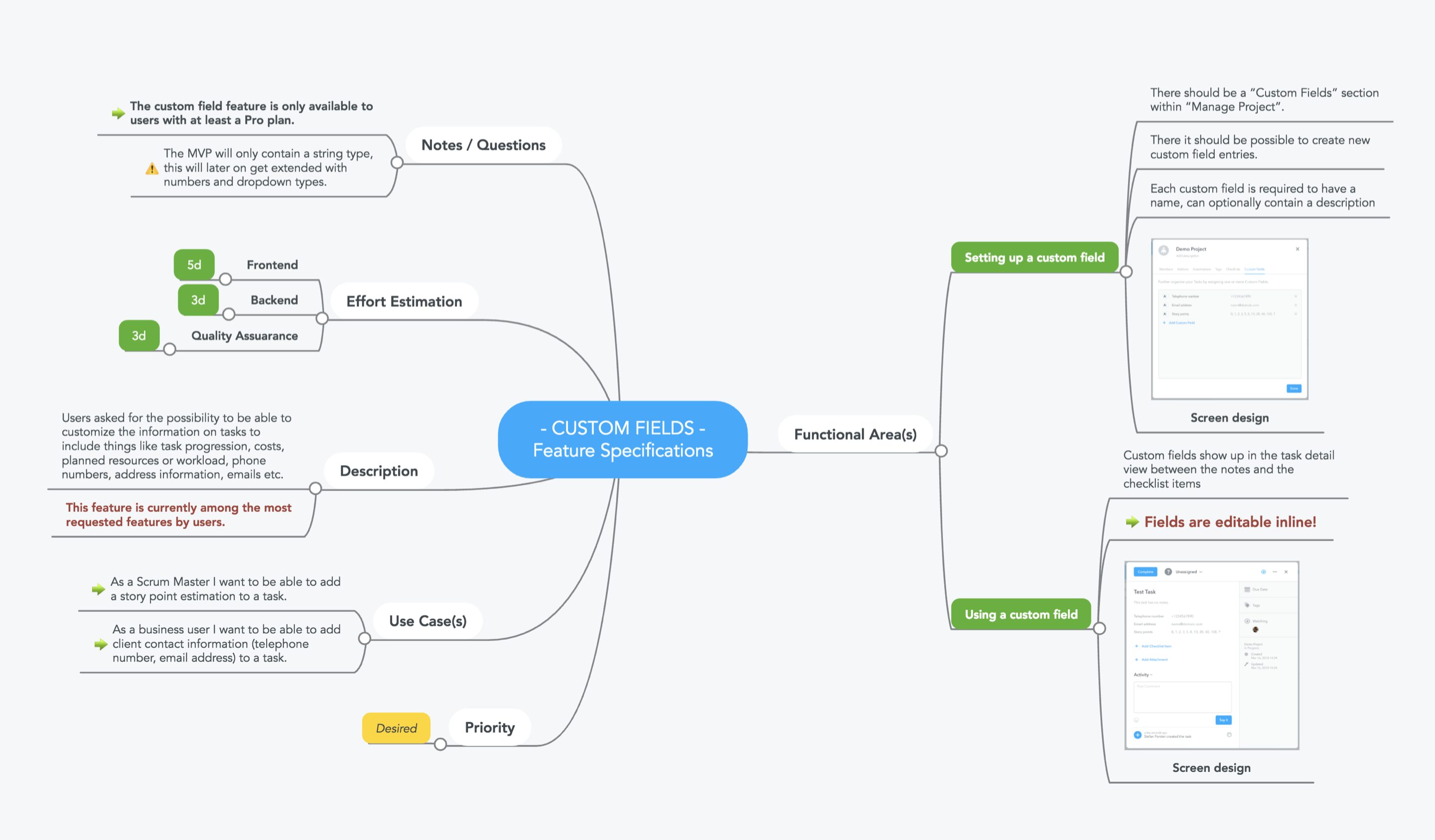 Product roadmap mind map