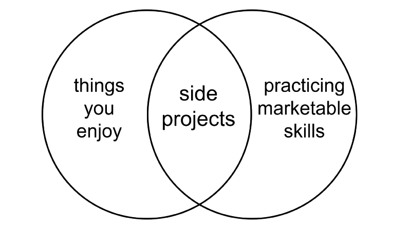 the intersection of things you enjoy and marketable skills