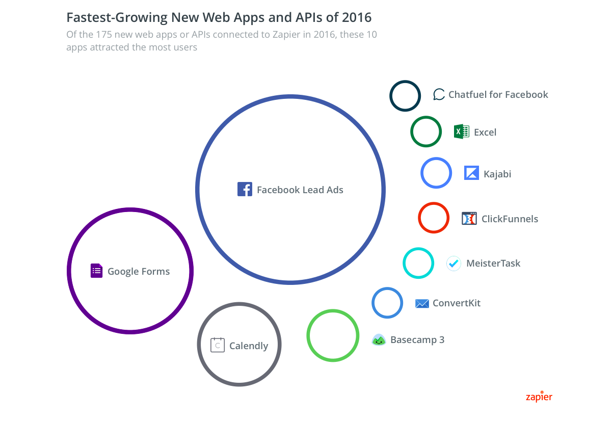 Fastest-Growing new apps and APIs of 2016