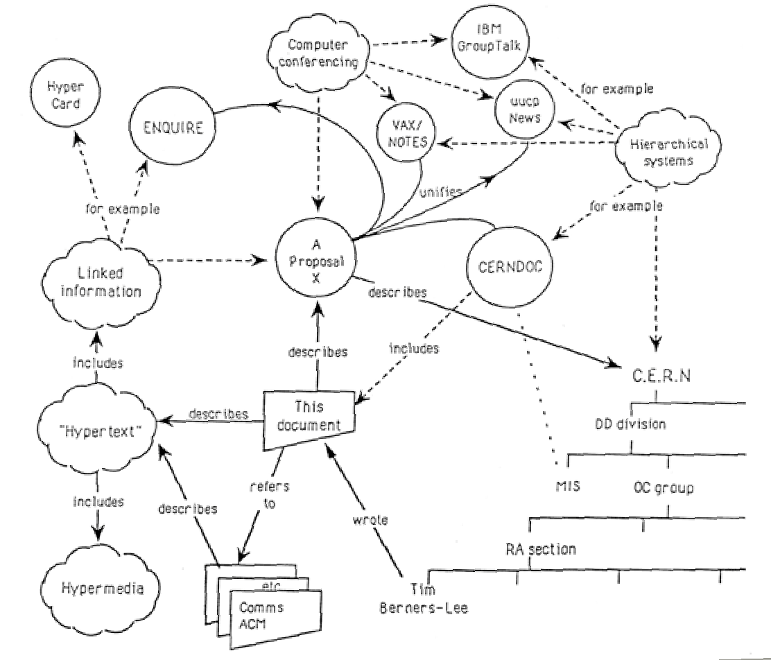 Tim Berners-Lee's original proposal for the web