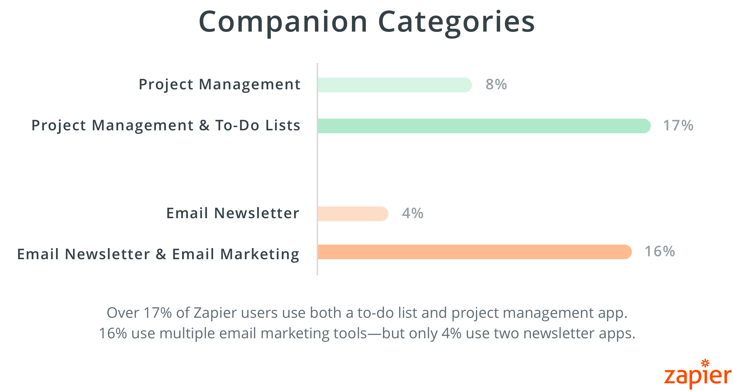 Zapier user are more likely to use both a project and to-do list app than 2 project management apps