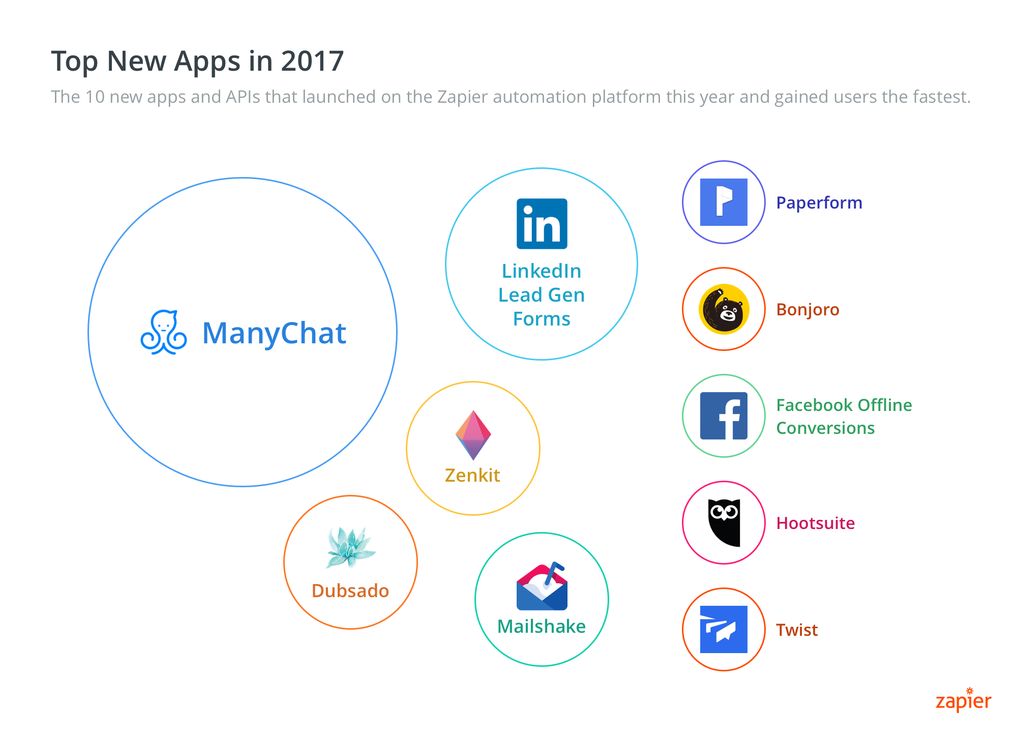 Best of 2017: 30 Web Apps and Software Trends That Ruled the Workplace