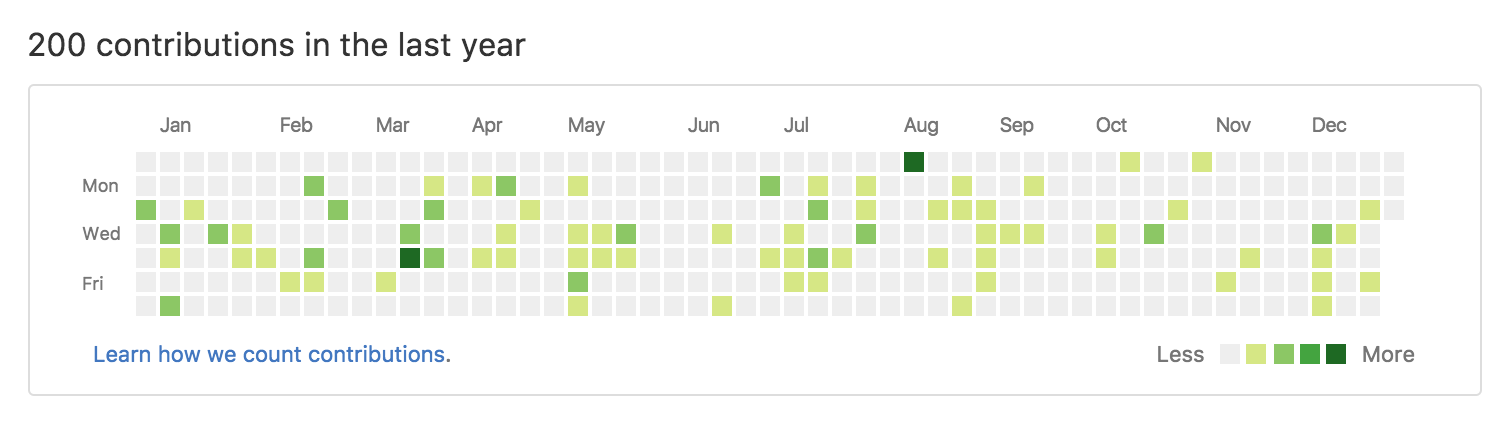 Plan Your GitHub Streak and Make Code a Habit - The Zapier