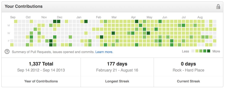 GitHub streak by Ryan Seys