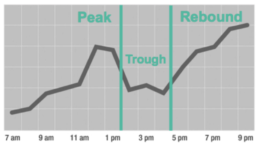 Peak, trough, rebound graph