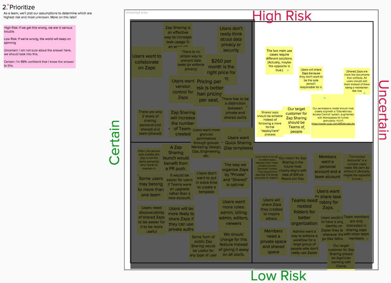 High Risk and Uncertain quadrant