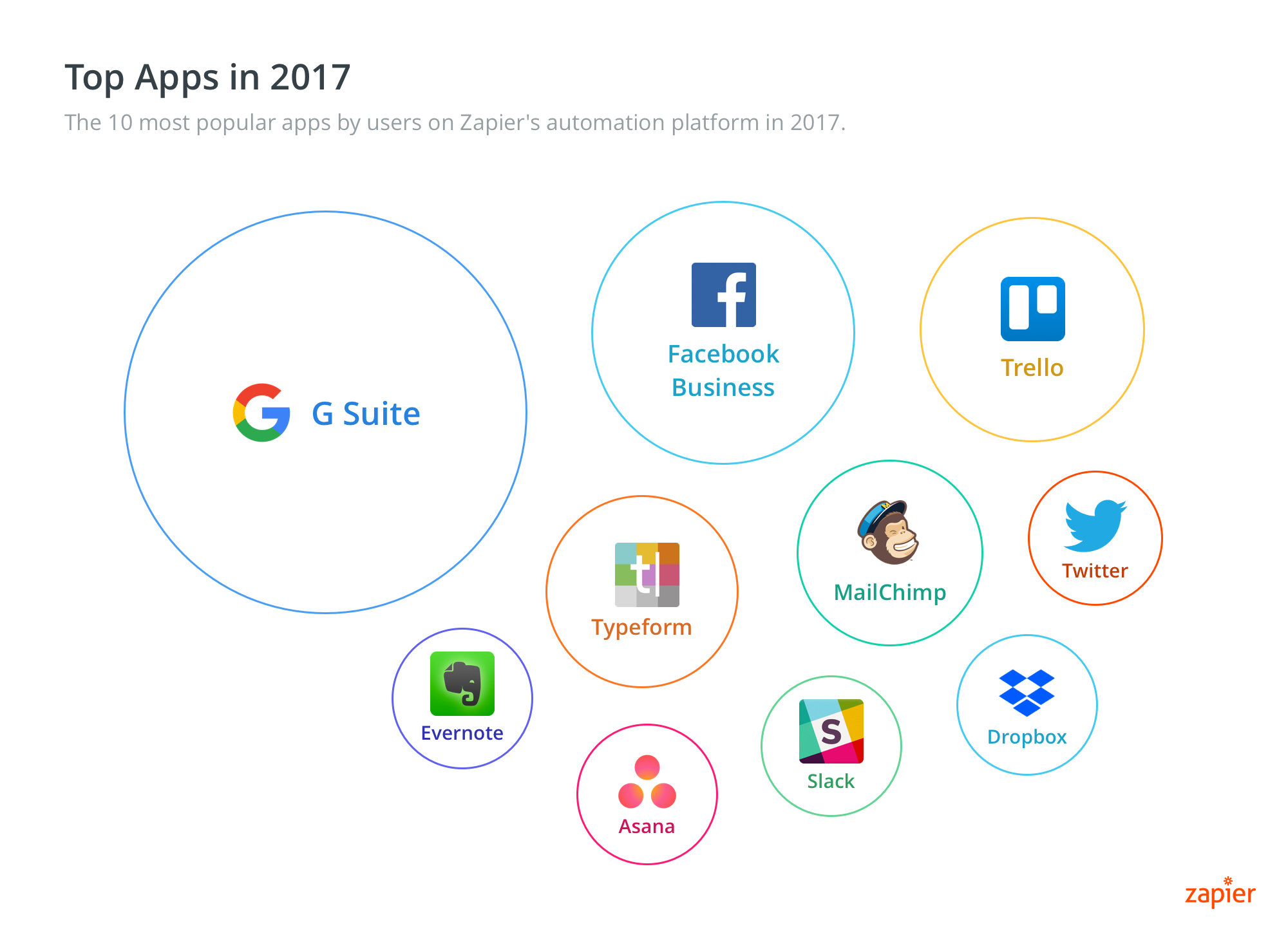 Top Zapier Apps in 2017