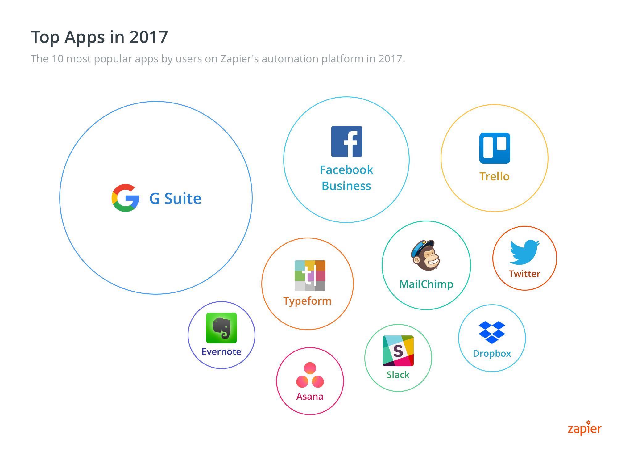 top 10 web applications 2017
