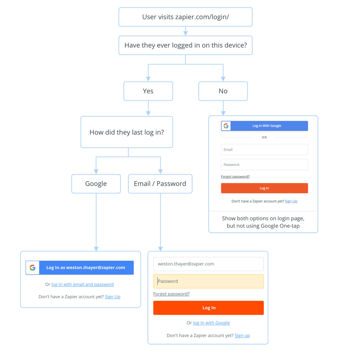 Google One-tap Experiments: An Improved UX with IFrames and Cookies