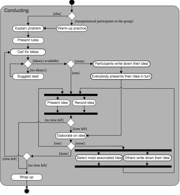 Brainstorming diagram