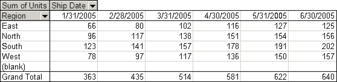 Pivot table showing units sold in each region for each ship date