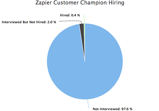 Zapier customer champion hiring