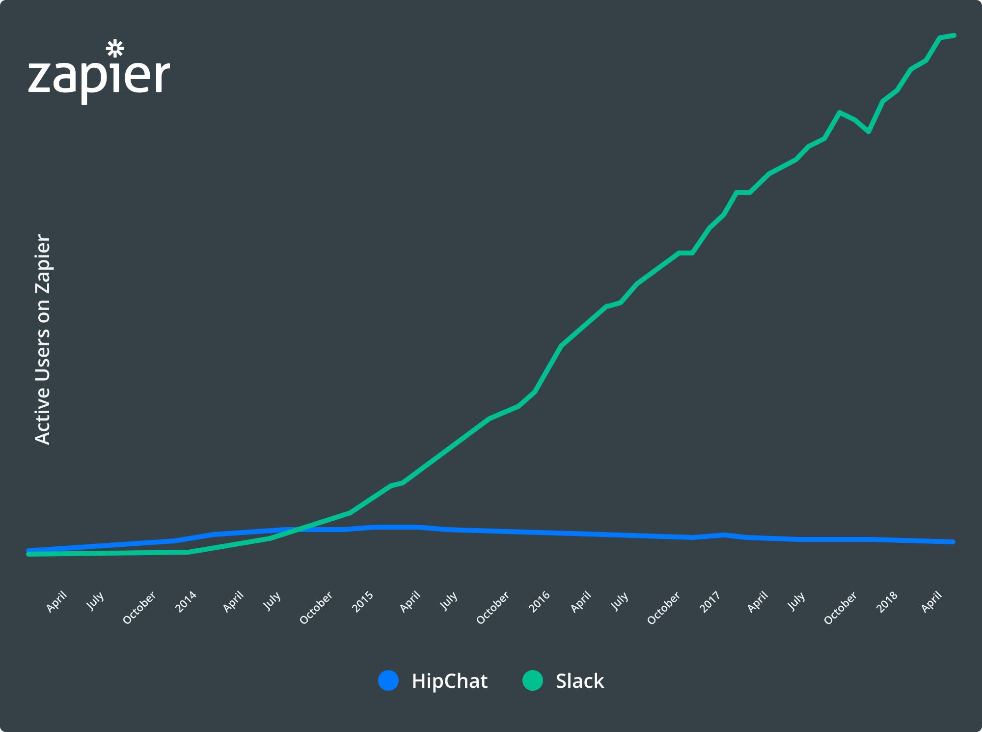 Slack versus HipChat growth